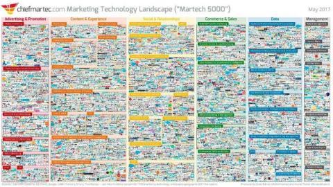 数字营销的前沿技术 广告的发展趋势